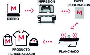 Pasos proceso sublimacion_4